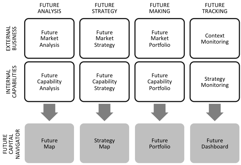 The Future Capital Navigator. From Lindgren, 21st Century Management.